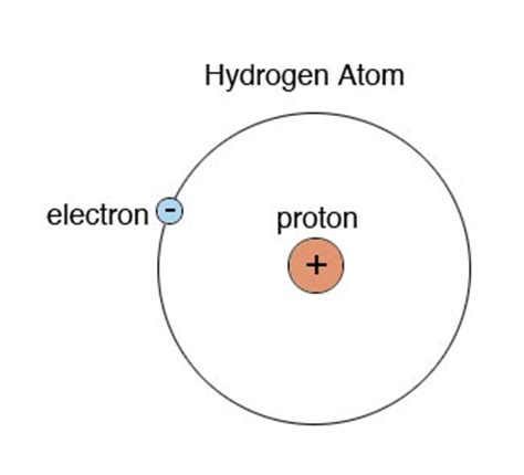 Protons In Hydrogen O Level Chemistry Atomic Structure