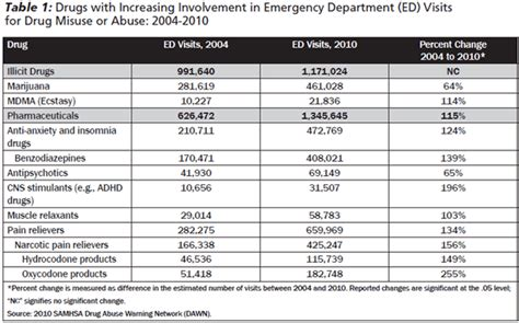 Opioid Conversion Table Pdf by Benzo Equivalency Pictures To Pin On Pinsdaddy