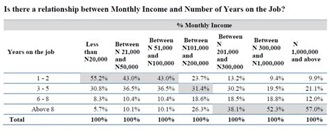 Mba Finance Salary Per Month by How They Earn N1million In Salary Per Month As
