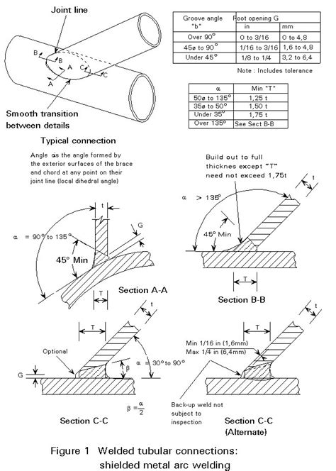 form design of welded members forgings and castings esdep lecture note wg15a