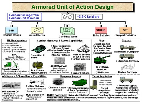 us army sections heavy brigade combat team unit of action