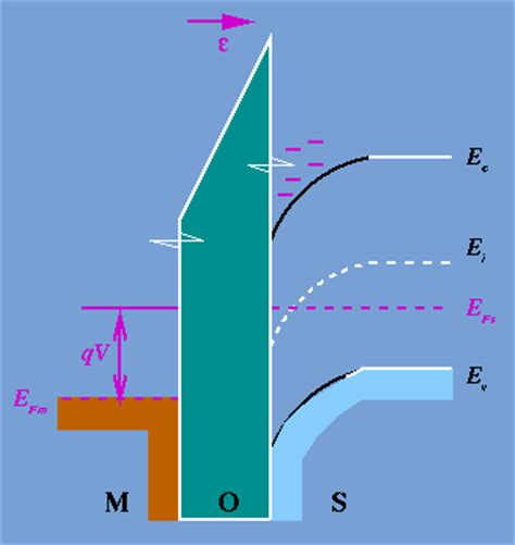 mos capacitor explained mos capacitor energy band diagram 28 images the mos capacitor a physical structure of an n