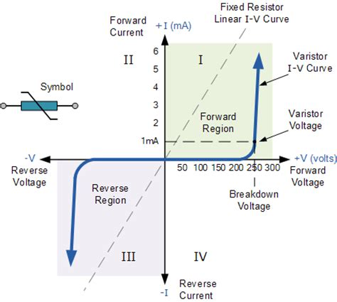characteristics of metal oxide resistor varistor and the metal oxide varistor tutorial