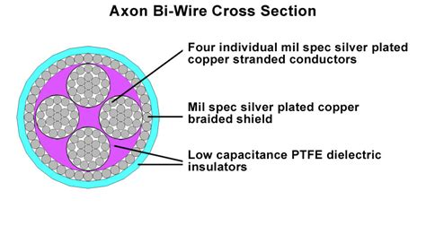 Axon 18 Bi Wire Speaker Cable 171 Nerve Audio