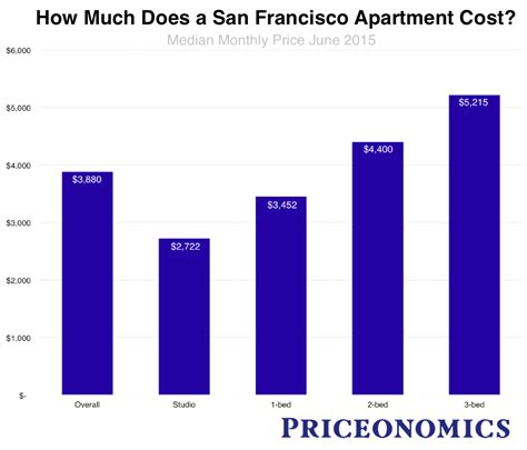 average cost of apartment rent the san francisco rent explosion part iii