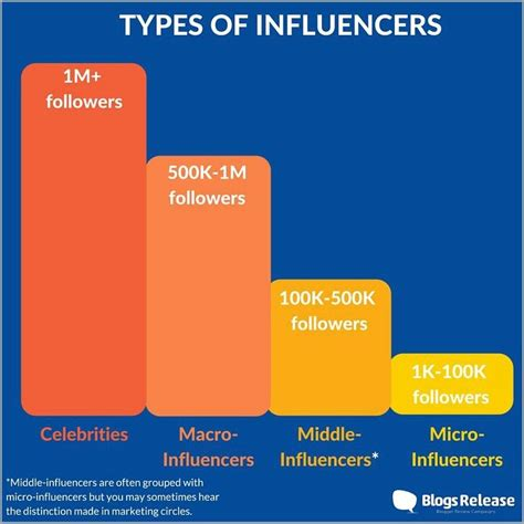 types of why micro influencers increase sales and how to find them