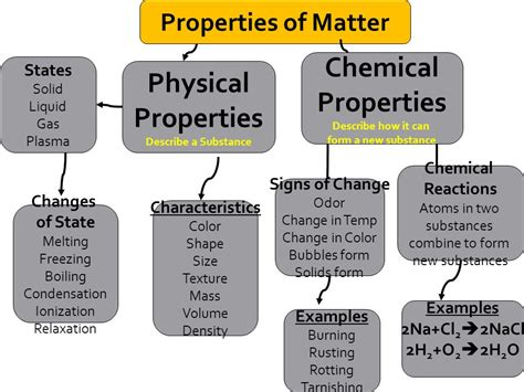 properties of matter for classification of matter graphic organizers ppt