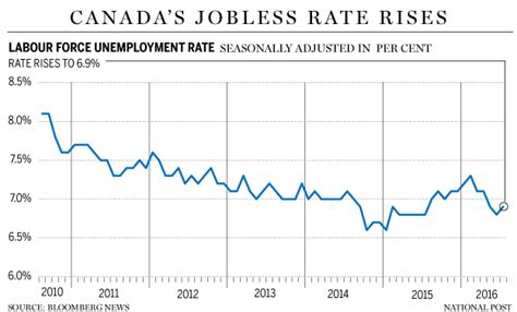 Mba Employment Statistics Canada by Stats Canada Unemployment Gci Phone Service