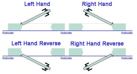 right or left swing door door handing double door handing and swing detail quot quot sc