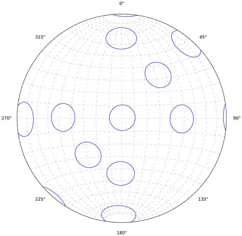 printable equal area stereonet 2 stereonet innstereo 0 documentation