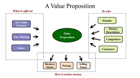 exle of value proposition best photos of product value proposition value proposition exles value proposition
