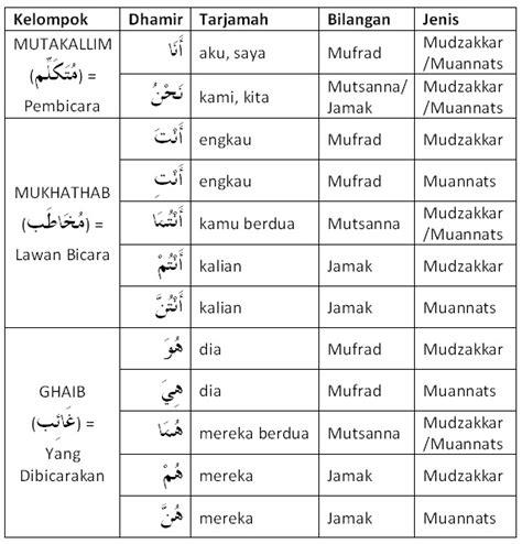 belajar bahasa arab untuk orang indonesia 09 dhamir rafa