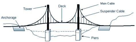 suspension bridge diagram tacoma narrows bridge suspension bridge basics