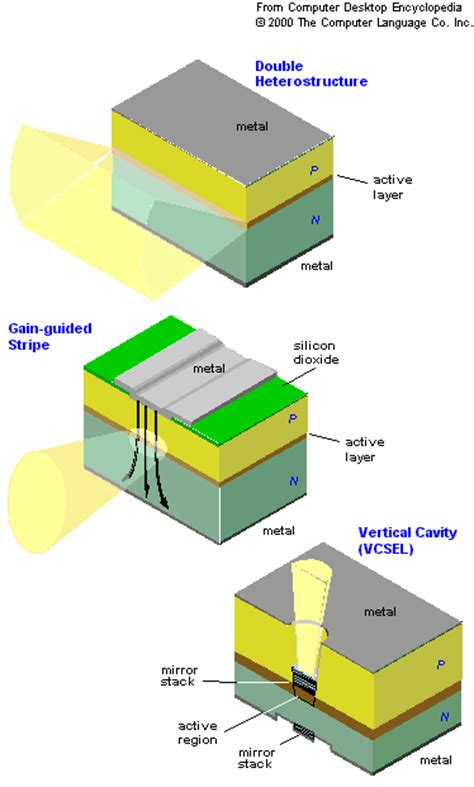 construction of laser diode why are diode quot projections quot rectangular laser pointers