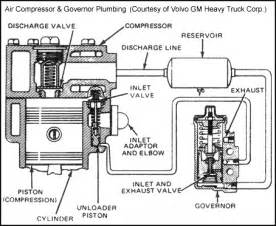 Air In Brake System Symptoms Http Www Truckt Air Brake Pressure Components