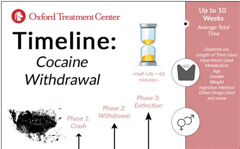 Cocaine Detox Timeline by How Does Cocaine Withdrawal Last Oxford Treatment