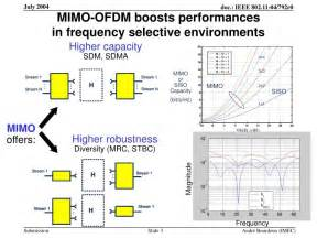 Ofdm Mimo Research Paper by Ppt Transmit Processing A Viable Scheme For Mimo Ofdm In 802 11n Powerpoint Presentation Id
