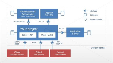 software layer diagram powerpoint templates for software architecture choice