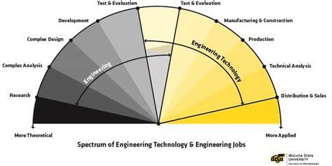 design engineer vs application engineer engineering technology engineering technology what is