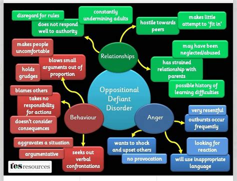 Behaviour Modification Learning Disabilities by Oppositional Defiant Disorder Behavior Chart This Chart