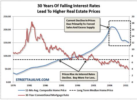 Housing Interest Rates by Why Home Prices Much Further To Fall Lance