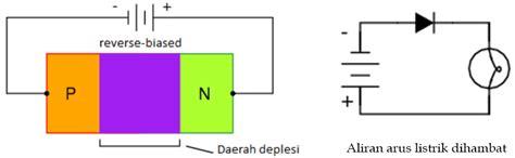 dioda bias bias pada dioda 28 images pembiasan pada dioda robotics pengenalan dasar dioda rectifier