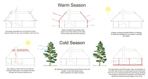 cold climate house plans modern house plans for cold climates modern house