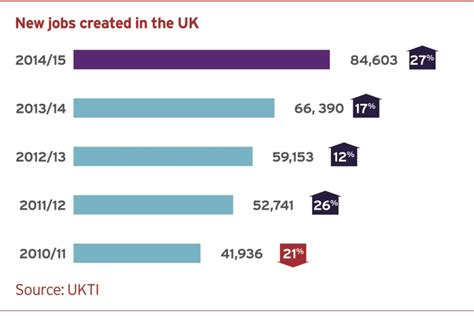 Working Online From Home Uk - ukti inward investment report 2014 to 2015 online viewing gov uk