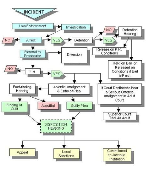 juvenile justice flowchart system overview whatcom county wa official website