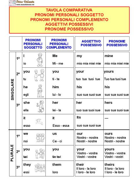 superlativo assoluto di interno grammatica inglese aiutodislessia net
