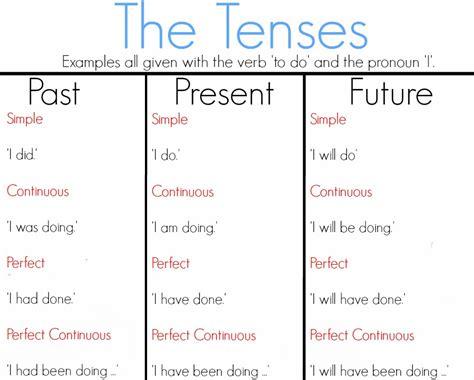 past tense present tense future tense chart dog pattern english grammar tenses new calendar template site