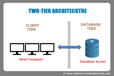 Tier 2 Mba Schools by Software Architecture One Tier Two Tier Three Tier N Tier