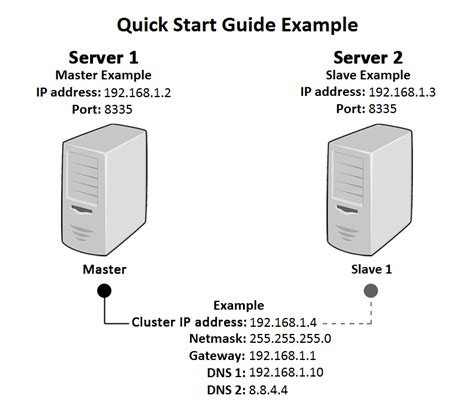 ozeki start guide for ozeki cluster