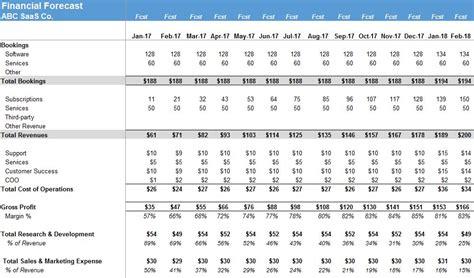 Saas P L Template Saas Financial Model Your Financial Blueprint The Saas Cfo