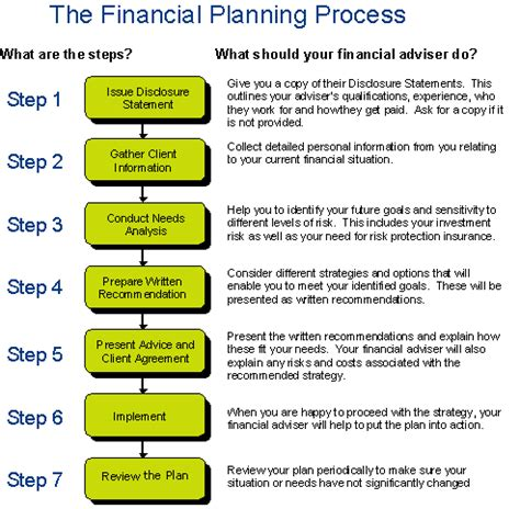 financial advisor business plan template financial planning businessprocess