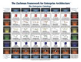 zachman framework template about the zachman framework