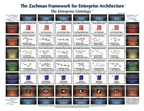 The Zachman Framework Evolution by John P Zachman