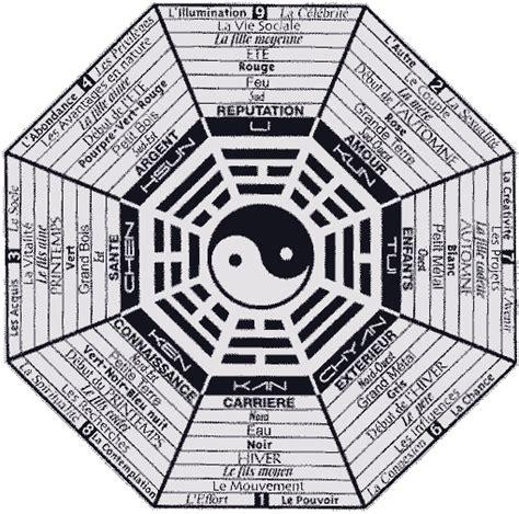 ranger sa maison feng shui 4194 feng shui et d 233 sordre organisons nous