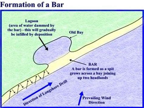 sandbar diagram wc and sand dune processes ace geography