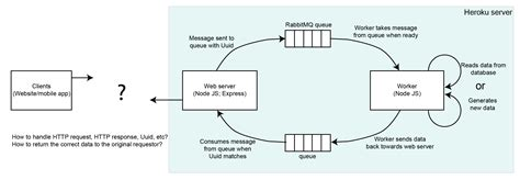 block diagram of client server architecture rabbitmq message queue architecture client to web