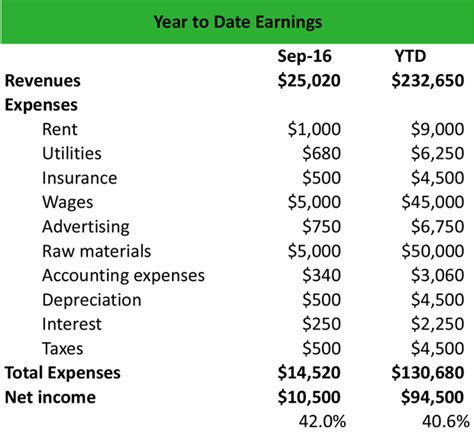 What Is Year To Date Ytd Earnings Definition Meaning Exle Year To Date Earnings Statement Template