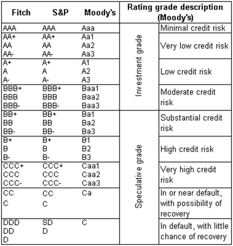 Credit Rating Letter Grade The Credit Rating Of The Republic National Bank