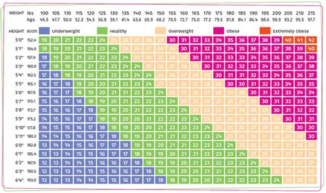 Bmi Index Table by Fai Ho Fu S Bmi Mass Index Reference Chart