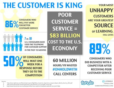 Merchandising Resume Examples by The Cost Of Bad Customer Service Infographic Siliconangle