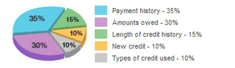 Transunion Credit Score Formula Equifax Credit Transunion Vs Equifax Credit Scores
