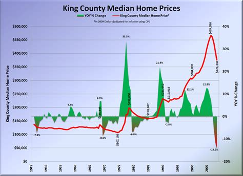 king county home prices affordability 1950 2009 q1