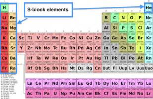 Group Number Periodic Table S Block Elements On The Periodic Table Chemical Elements
