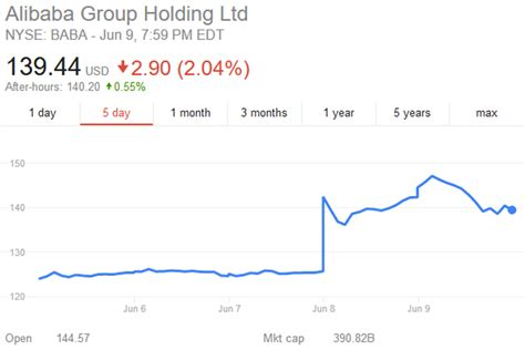 alibaba share price alibaba grow close to 50 yr on yr tamebay