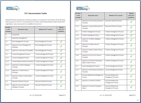 itil incident report template itil 174 documentation toolkit