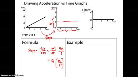 How To Draw Acceleration Vs Time Graph drawing acceleration vs time graphs